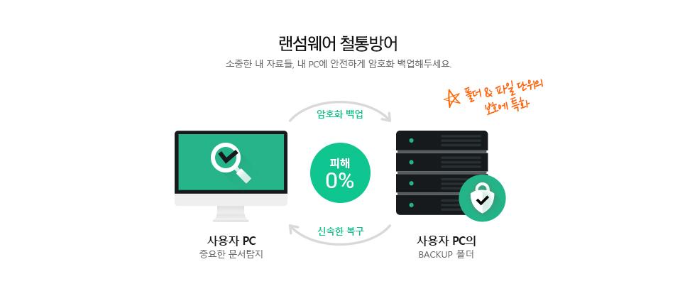 랜섬웨어 철통방어 소중한 내 자료들, 내 PC에 안전하게 파일 암호화 백업해두세요.
